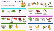 Lekkie posiłki do 250 kcal