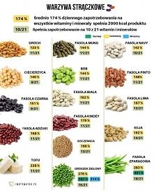 warzywa strączkowe