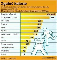 spalone kalorie w sportach