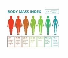 wskaznik masy ciała BMI