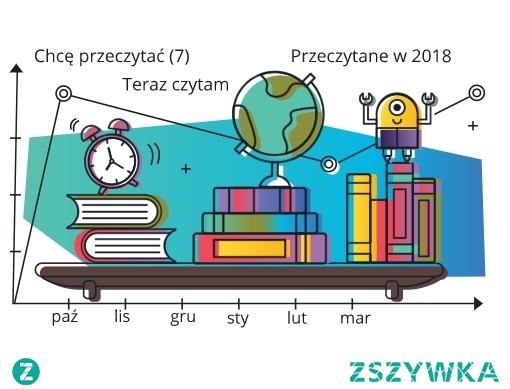 Na stronie nakanapie.pl znajdziemy między innymi wyzwania czytelnicze, polegające na czytaniu książek na czas lub przeczytaniu jak największej ilości w określonym przedziale czasu, np. w ciągu roku.