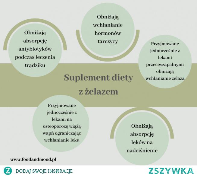 Poznaj interakcje suplementów diety z lekami.