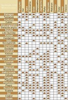 Czym przyprawiać różne rodzaje potraw?