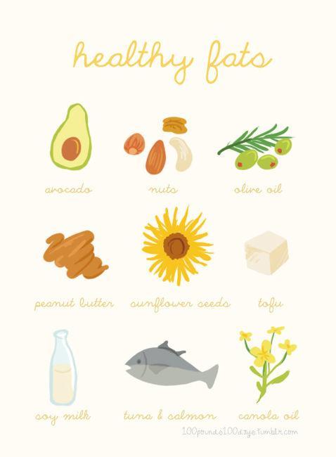 Zdrowy tłuszcz ! Znajdziesz go w : avocado , orzechach , oleju z oliwek , słoneczniku , tofu , mleku sojowym , łosośiu &  tuńczyku i w oleju rzepakowy !