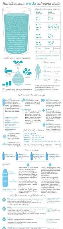 Butelkowana woda zdrowia doda