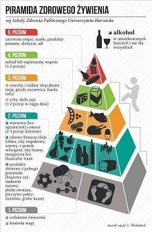 Piramida zdrowego żywienia.