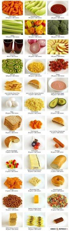 Tak wygląda 200 kalorii - różne postacie