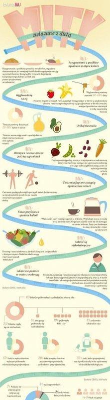 Mity związane z dietą