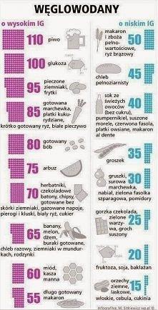 weglowodany - indeks glikem...