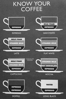 know your coffee :)