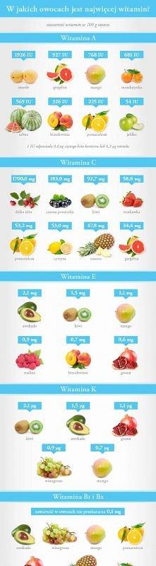 W jakich owocach jest najwi...