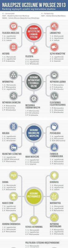 Najlepsze uczelnie w Polsce