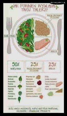 Jak powinien wyglądać Twój talerz?