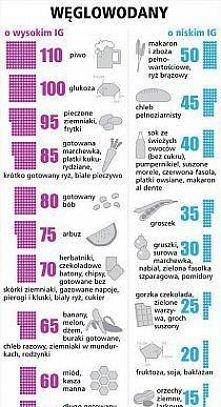 ig - indeks glikemiczny