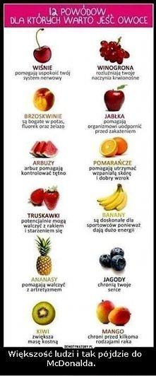 Co nieco o owocach :)