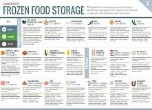 Jak mrozić żywność  - food infographics