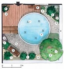 Projekt małego ogrodu na planie kwadratu, z oczkiem wodnym