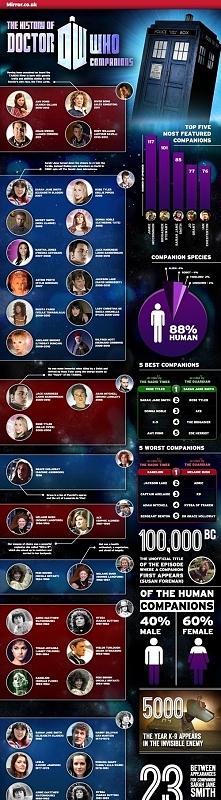 Doctor Who ciekawostki