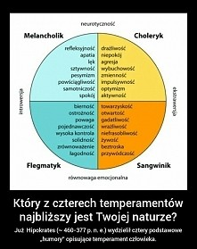 diagram temperamentów