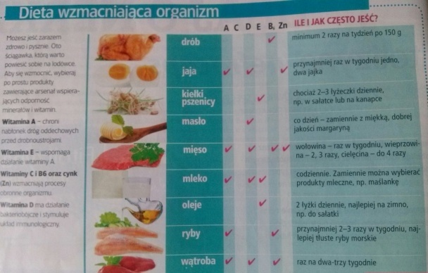 Dieta wzmacniająca organizm