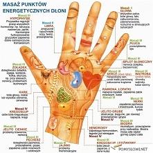 Punkty energetyczne dłoni