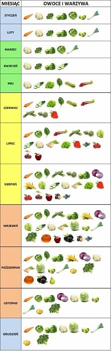 Roczna tabela warzywna.