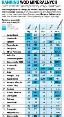 ranking wód mineralnych