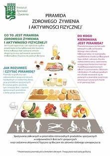 Nowa Piramida Zdrowego Żywienia i Aktywności Fizycznej, opublikowana przez IŻŻ.