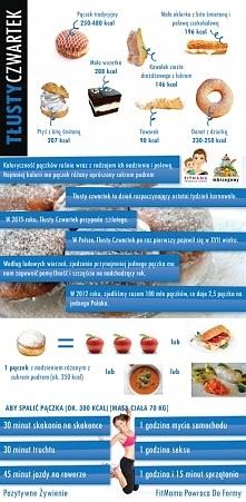 TŁUSTY CZWARTEK - Ile zawiera kalorii jeden pączek? Historia TŁUSTEGO CZWARTKU w Polsce. Co zrobić, aby spalić pączka?