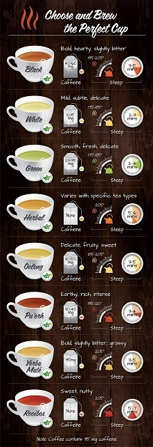 Learn to brew the perfect cup of tea.