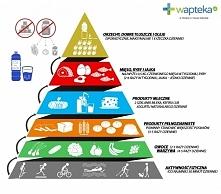 Nowa piramida żywieniowa