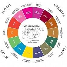 Jak stworzyć własne perfumy?