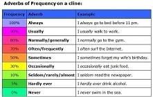 Przysłówki częstotliwości