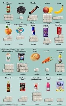 Ile cukru jest w popularnych produktach.