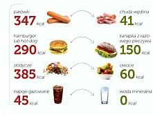 Dietetyczne triki :) Sam wiesz co wybrać :3