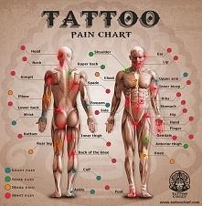 Pain chart :)