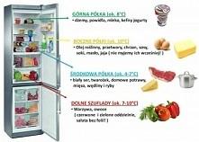 Co i gdzie w lodówce