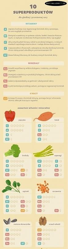 10 produktów dla gładkiej i promiennej cery Odżywianie