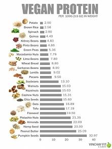zdrowe białko