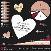 Podsumowanie akcji blogerskiej z okazji Międzynarodowego Tygodnia Małżeństwa ...