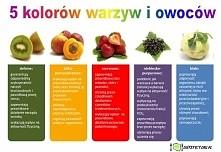 Co oznaczają kolory warzyw i owoców?