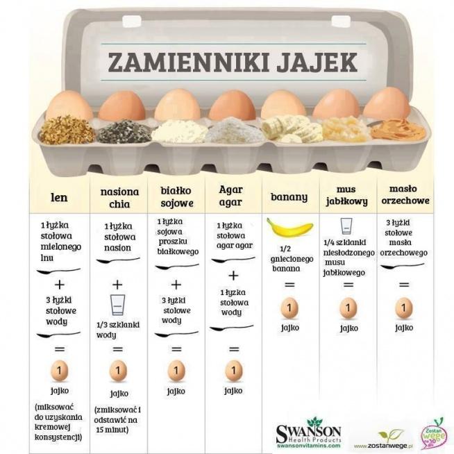 Zamiast jajka