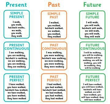 Easy way to learn present perfect tense