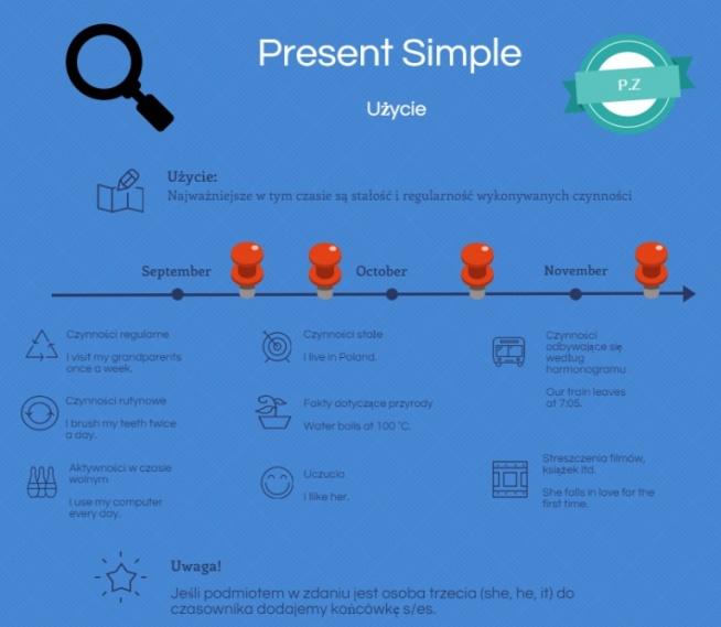 Present Simple użycie