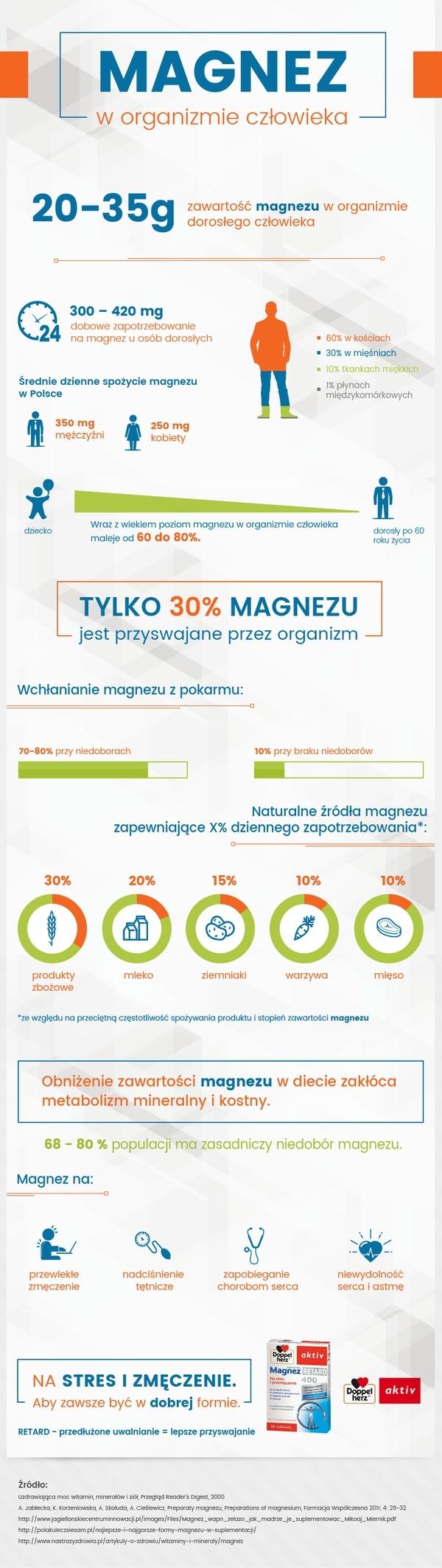 Czy wiecie jakie zadanie pełni magnez w naszym organizmie? Odpowiedź na to pytanie znajdziecie w infografice wyżej ;)