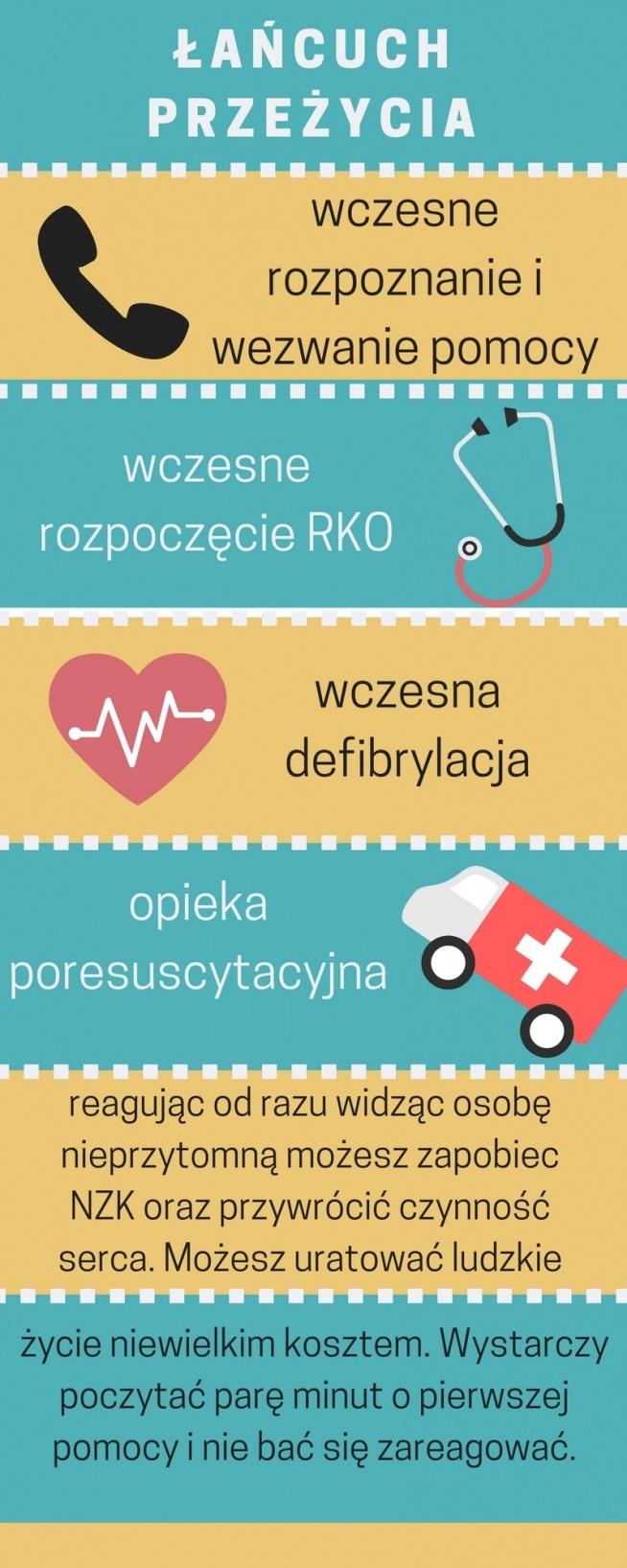 Każdy powinien być świadomy i umieć udzielać pierwszej pomocy. Nie wiadomo kiedy my tego będziemy potrzebowali. W tym celu stworzyłam grafikę - łańcuch przeżycia. Warto poświęcić chwilę aby poczytać o pierwszej pomocy przedmedycznej. Piszę to z perspektywy ofiary chorej na serce, która jest po 2 zatrzymaniach - więc dwóch potrzebach RKO oraz z perspektywy ratownika.
