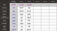 Tabela moich pomiarów. :)   Jest dobrze, centymetry spadły, waga też :) Oby tak dalej :)