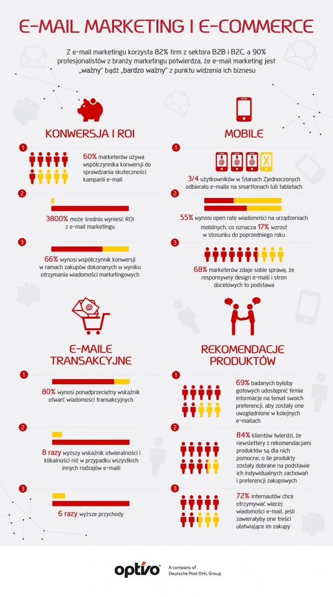 Infografika - porcja faktów o email marketingu.  salesly.guru