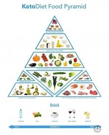 piramida Lchf - ❤️ polecam ...
