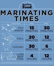 ile marynować mięso